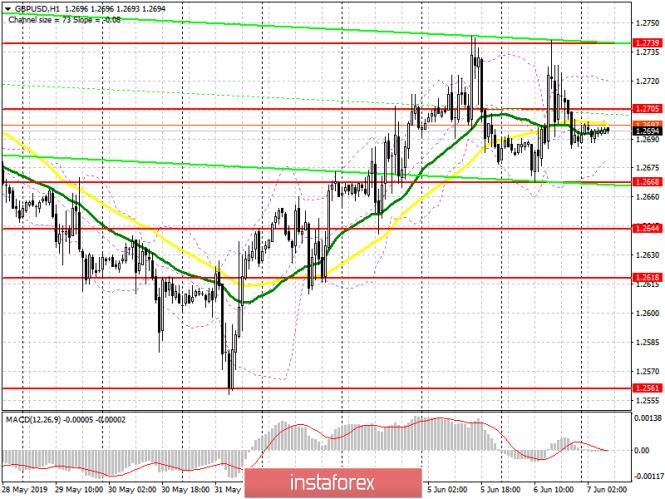 GBP/USD: план на европейскую сессию 7 июня