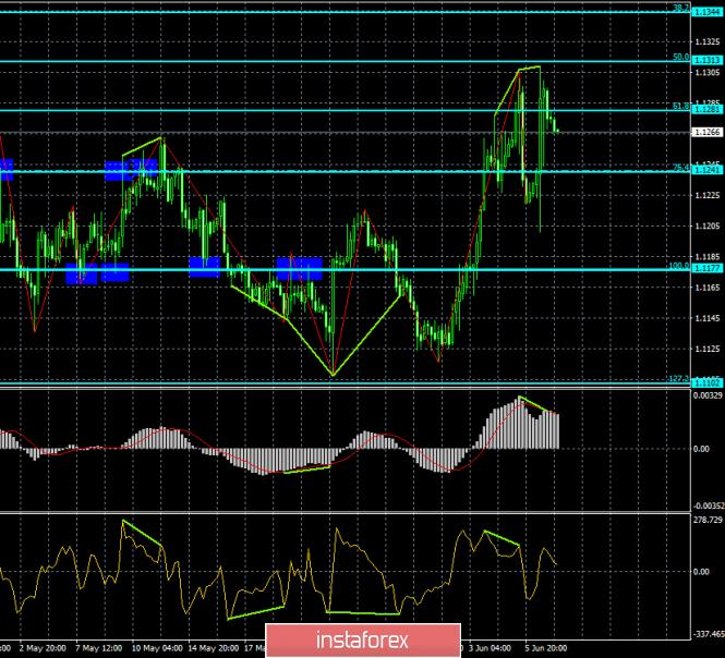 Прогноз по EUR/USD и GBP/USD на 7 июня