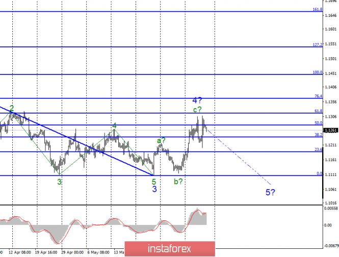 Волновой анализ EUR/USD и GBP/USD за 7 июня