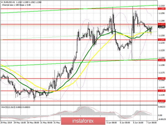EUR/USD: план на американскую сессию 7 июня