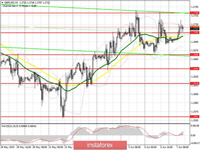 GBP/USD: план на американскую сессию 7 июня
