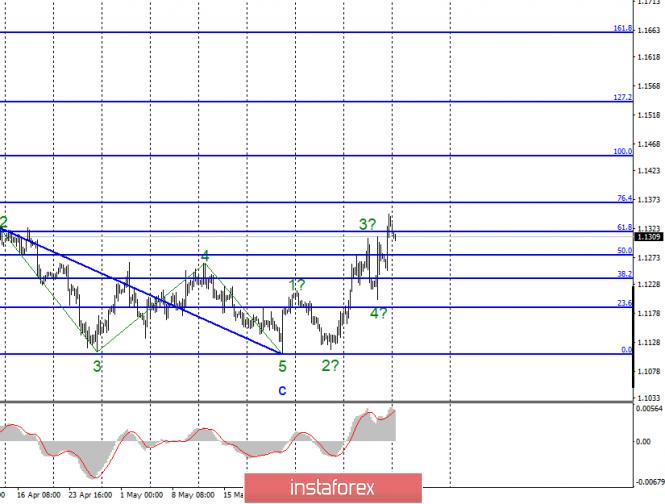 Волновой анализ EUR/USD и GBP/USD за 10 июня