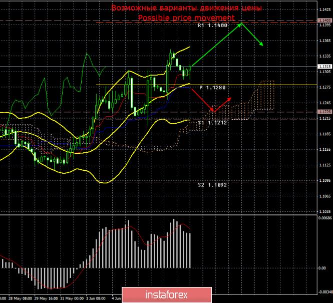EUR/USD. 10 июня. Итоги дня