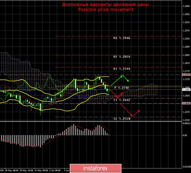 GBP/USD. 10 июня. Итоги дня