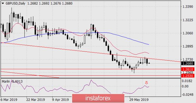 Прогноз по GBP/USD на 11 июня 2019 года