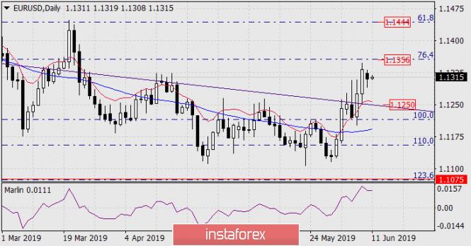 Прогноз по EUR/USD на 11 июня 2019 года