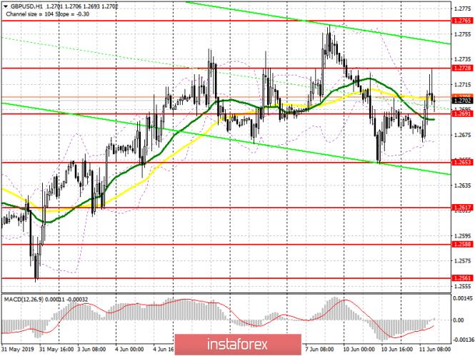 GBP/USD: план на американскую сессию 11 июня