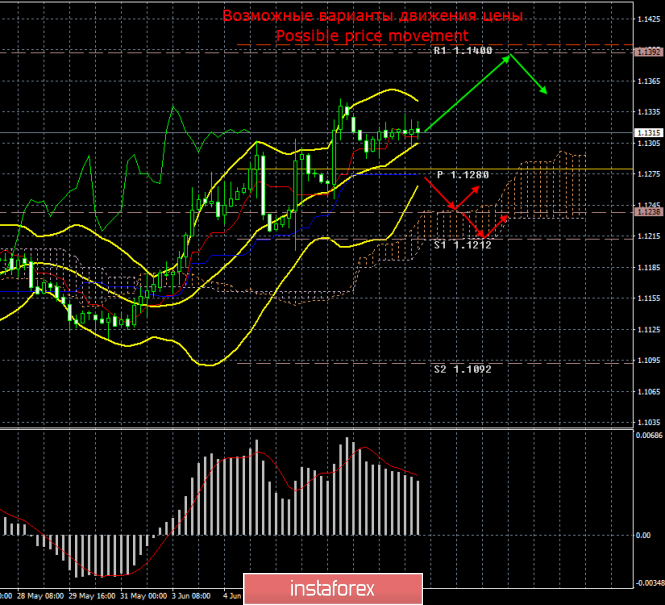 EUR/USD. 11 июня. Итоги дня. Пустой календарь заставляет быков взять паузу, но евро сохраняет восходящий настрой.