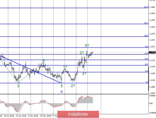 Волновой анализ EUR/USD и GBP/USD за 12 июня. Евровалюта готовится к усложнению восходящего участка тренда.