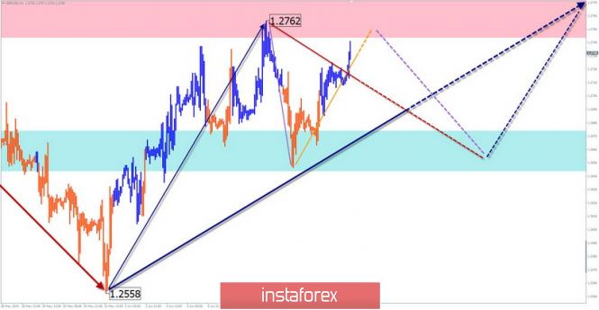 GBP/USD, USD/JPY
