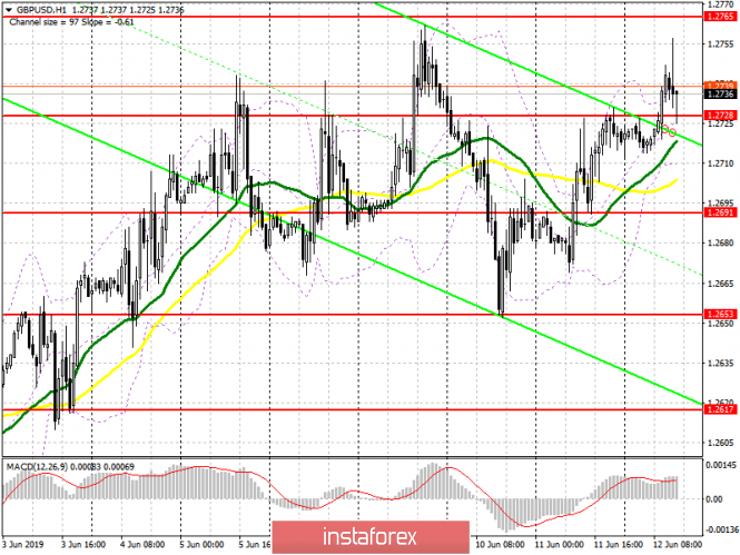 GBP/USD: план на американскую сессию 12 июня