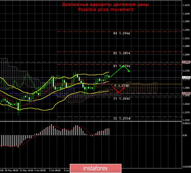 GBP/USD. 12 июня. Итоги дня
