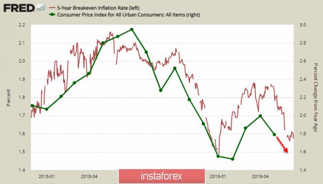 Замедление инфляции в США способствует укреплению CAD, иена торгуется в диапазоне