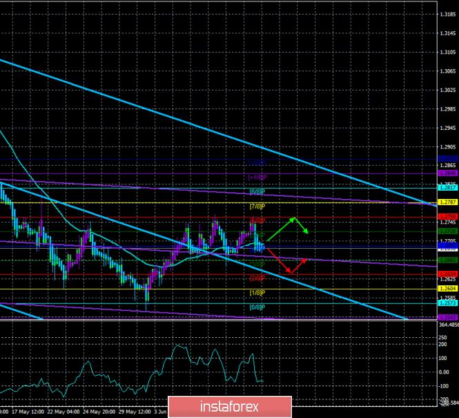 Обзор GBP/USD. 13 июня. Прогноз по системе «Каналы регрессии»