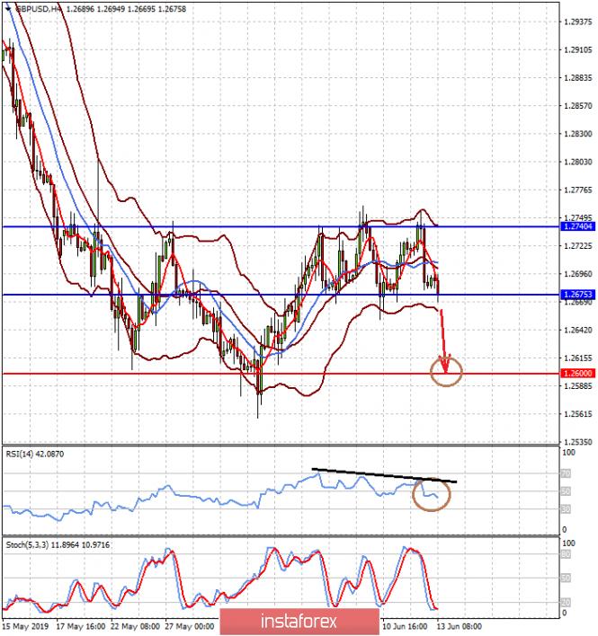 Молчание ФРС нервирует рынки (высокая вероятность локального снижения пар GBPUSD и EURJPY)