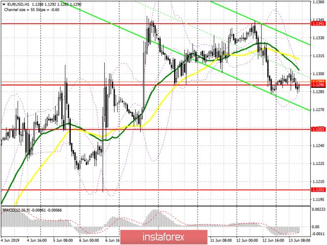 EUR/USD: план на американскую сессию 13 июня