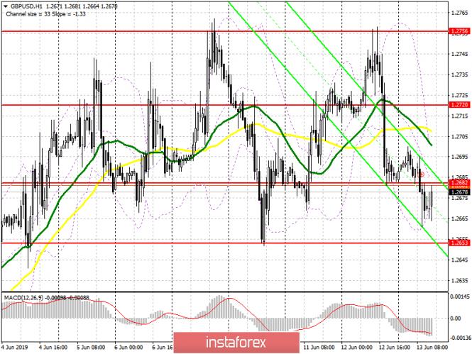 GBP/USD: план на американскую сессию 13 июня