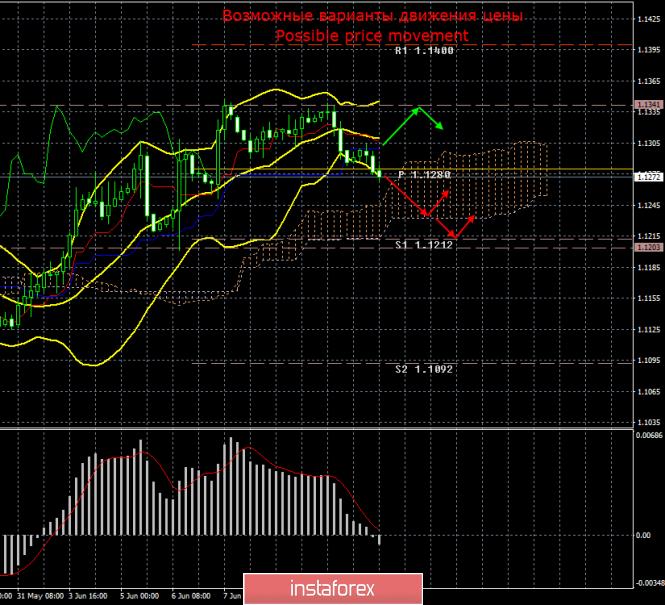 EUR/USD. 13 июня. Итоги дня