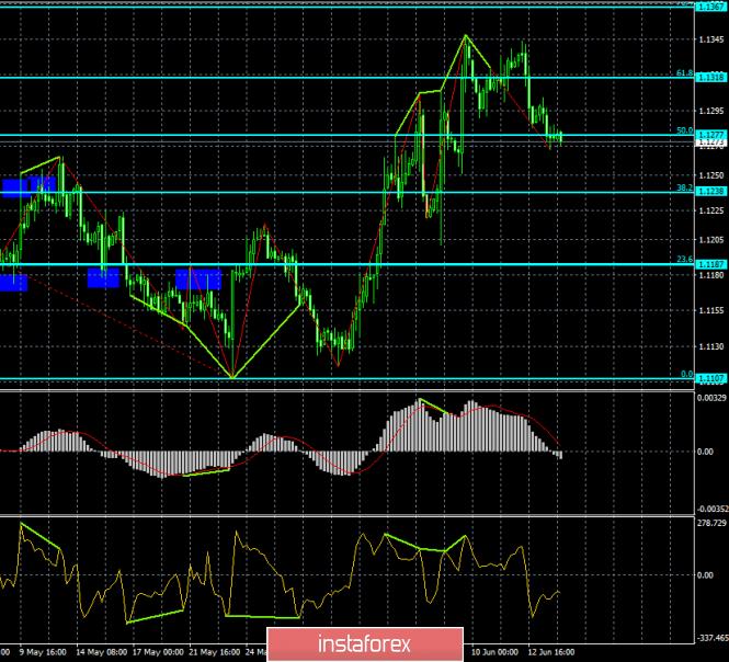 Прогноз по EUR/USD и GBP/USD на 14 июня