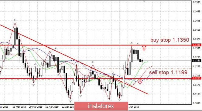 Торговый план EURUSD 14.06