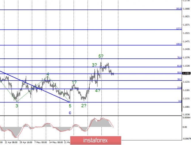 Волновой анализ EUR/USD и GBP/USD за 14 июня