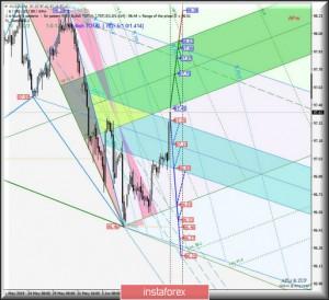 EUR/USD h4 vs #USDX h4 vs GBP/USD h4. Комплексный анализ вариантов движения с 17 июня 2019 г