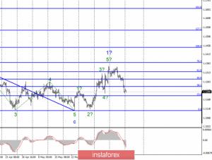 Волновой анализ EUR/USD и GBP/USD за 17 июня