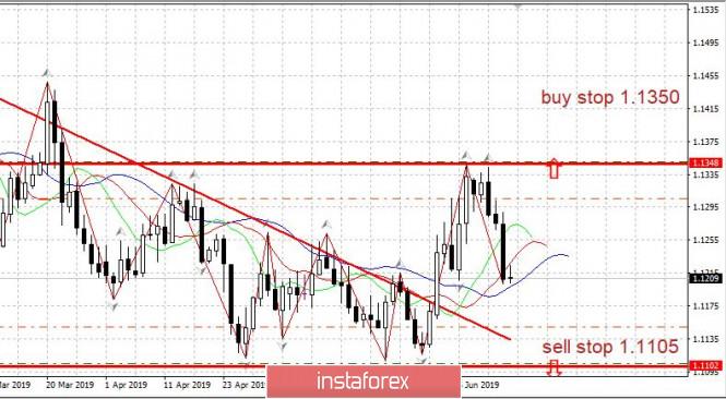 Торговый план EURUSD 17.06