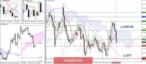 EUR/USD и GBP/USD 17 июня – рекомендации технического анализа
