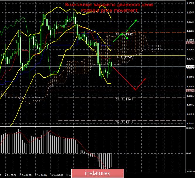 EUR/USD. 17 июня. Итоги дня