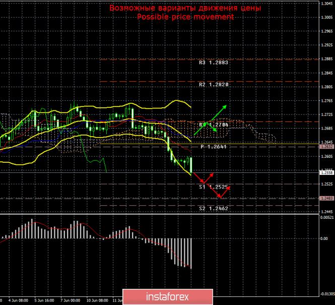 GBP/USD. 17 июня. Итоги дня