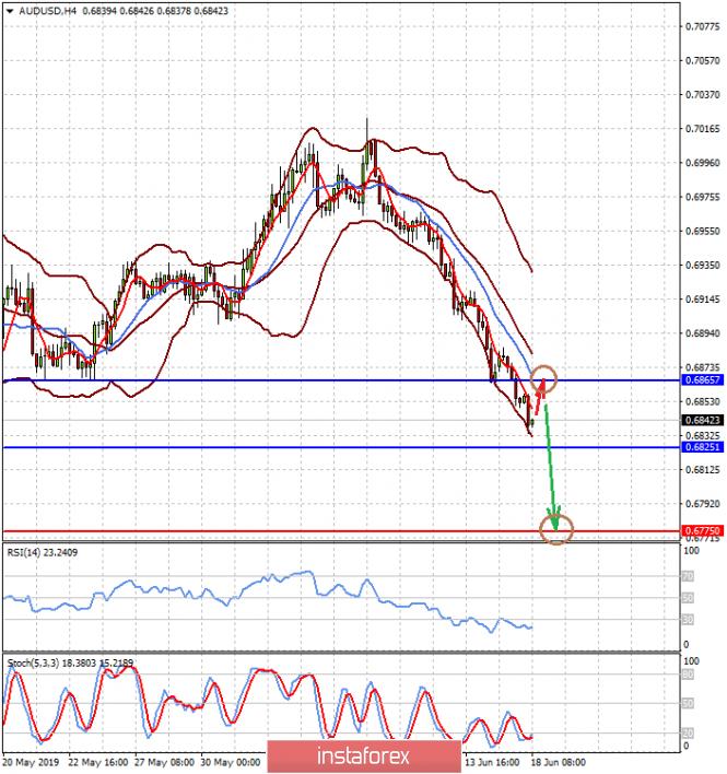 Напряжение на рынках продолжает нарастать (ожидаем локального восстановления пар AUDUSD и GBPUSD)