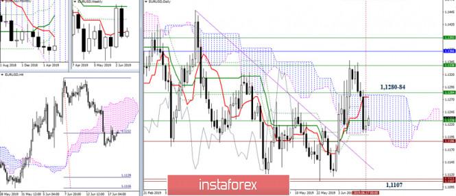 EUR/USD и GBP/USD 18 июня – рекомендации технического анализа