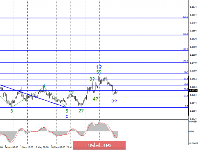 Волновой анализ EUR/USD и GBP/USD за 18 июня