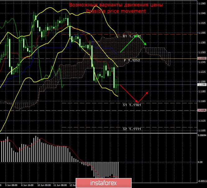 EUR/USD. 18 июня. Итоги дня