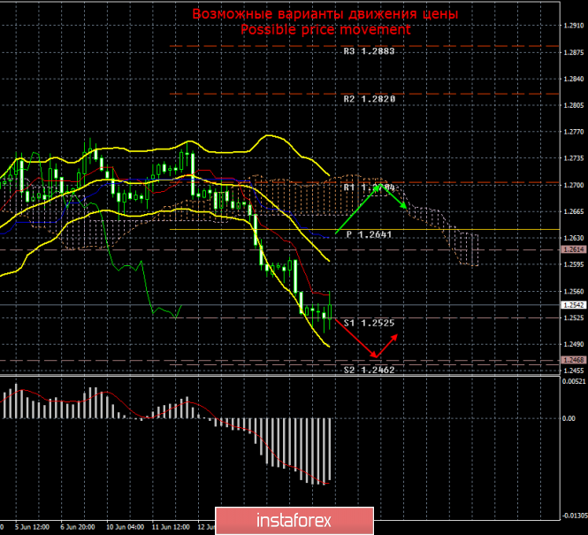GBP/USD. 18 июня. Итоги дня