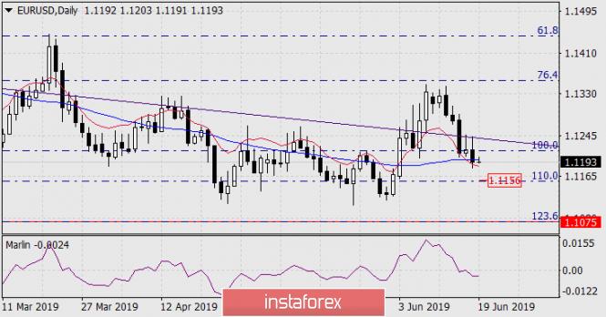 Прогноз по EUR/USD на 19 июня 2019 года