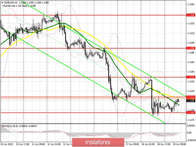 EUR/USD: план на американскую сессию 19 июня