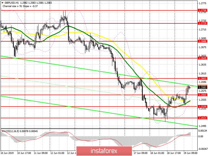 GBP/USD: план на американскую сессию 19 июня