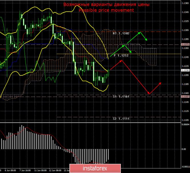 EUR/USD. 19 июня. Итоги дня