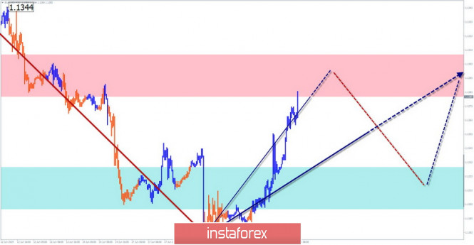 EUR/USD, USD/JPY, AUD/USD