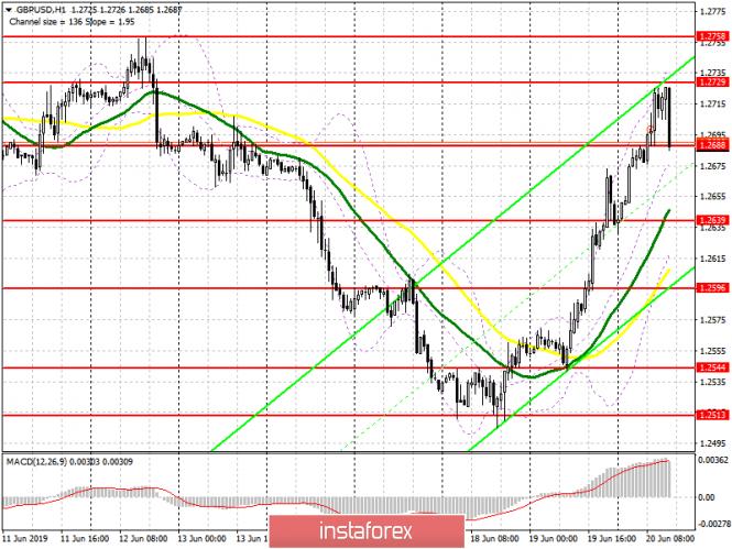 GBP/USD: план на американскую сессию 20 июня
