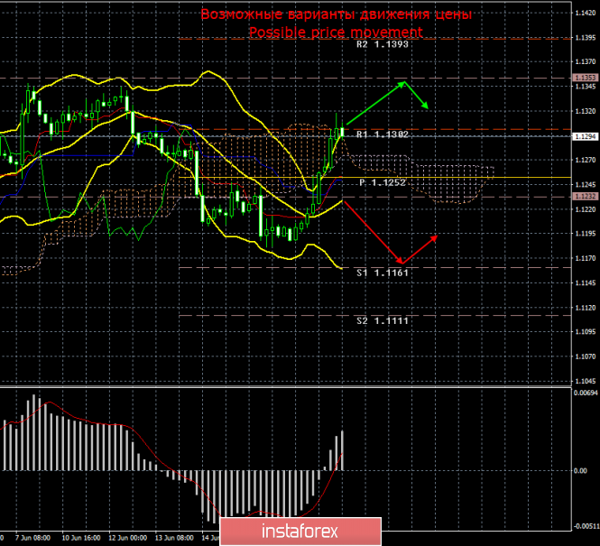 EUR/USD. 20 июня. Итоги дня. Азиатские и европейские рынки отработали итоги заседания ФРС