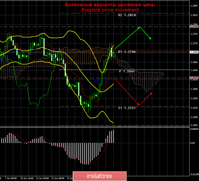 GBP/USD. 20 июня. Итоги дня