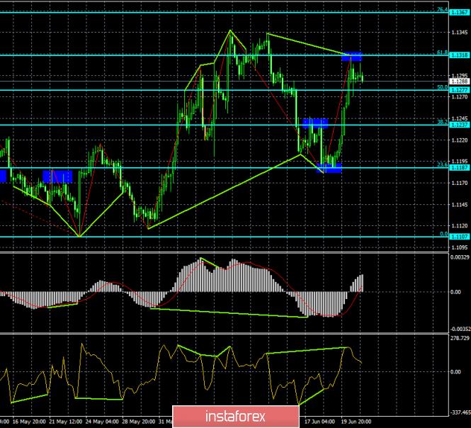 Прогноз по EUR/USD и GBP/USD на 21 июня
