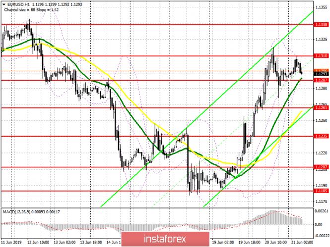 EUR/USD: план на европейскую сессию 21 июня. Рост евро будет ограничен сопротивлением 1