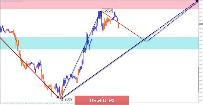 GBP/USD, USD/CHF