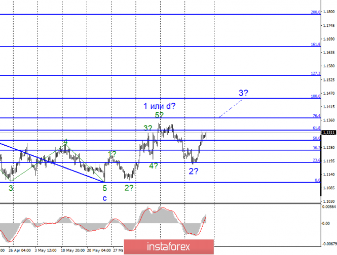 Волновой анализ EUR/USD и GBP/USD за 21 июня