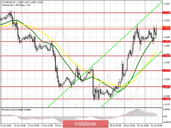 EUR/USD: план на американскую сессию 21 июня
