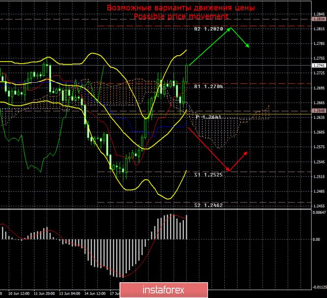 GBP/USD. 21 июня. Итоги дня